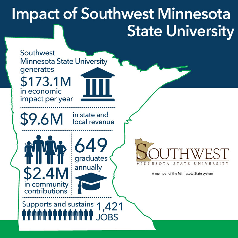 Impact of Southwest Minnesota State University - Southwest Minnesota State University generates $173.1M in exonomic impact per year - $9.6M in state and local revenue - $2.4M in community contributions - 649 graduates annually - supports and sustains 1,421 Jobs