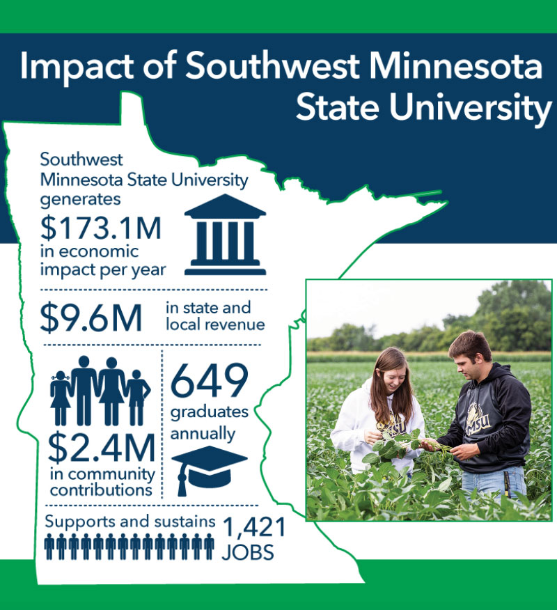 Economic Impact of SMSU in Minnesota